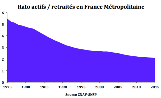 Tendance du ratio actif retraité en France