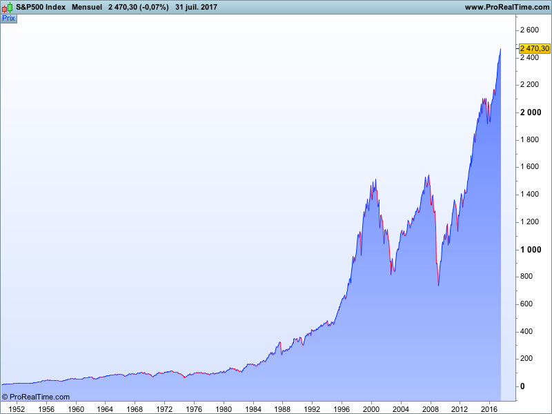 Evolution de l'indice S&P 500