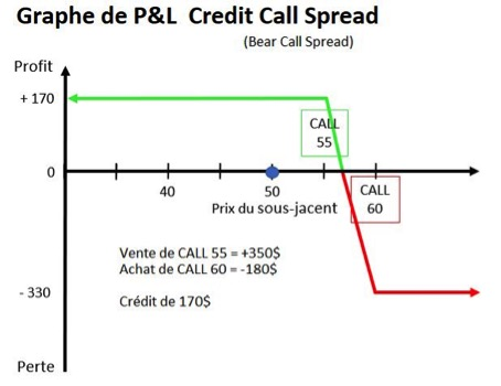 Option Credit Call Spread