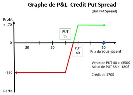 Option Credit Put Spread