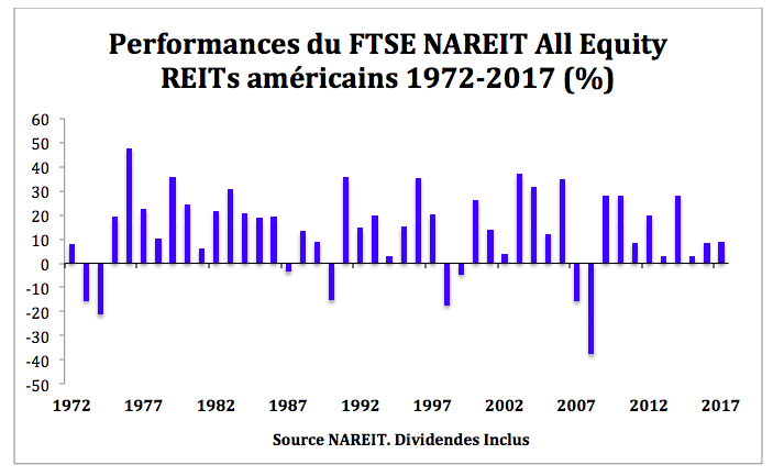 Performance REITs long terme