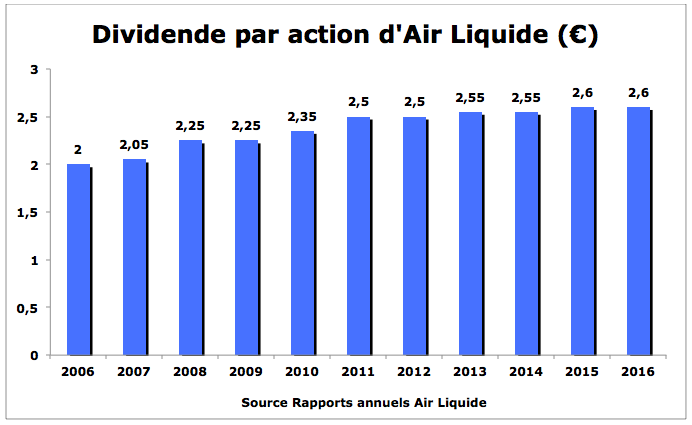 Evolution dividende Air Liquide