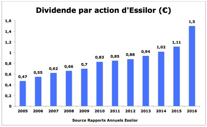 Evolution dividende Essilor