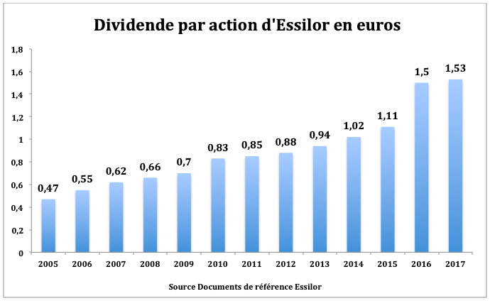 Evolution dividende action Essilor