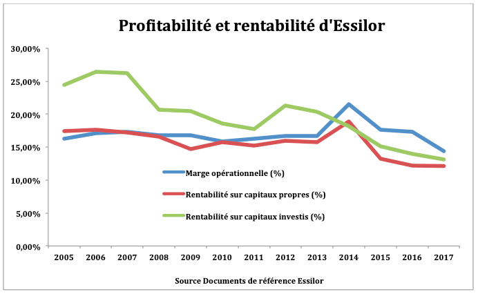 Performance rentabilité Essilor