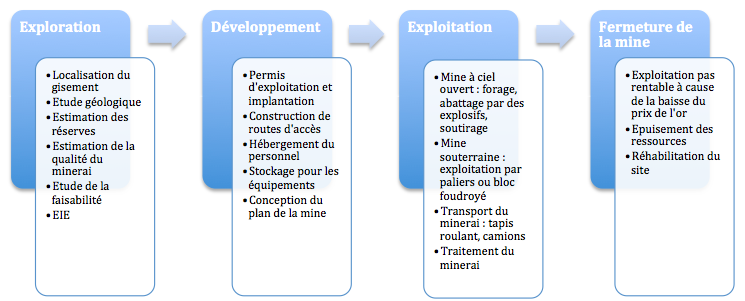 Etapes cycle mine or