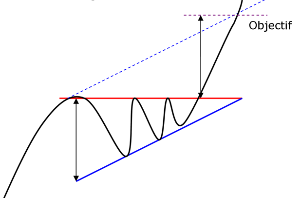 figure chartiste triangle ascendant