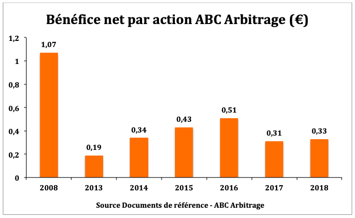 Evolution BPA ABC Arbitrage