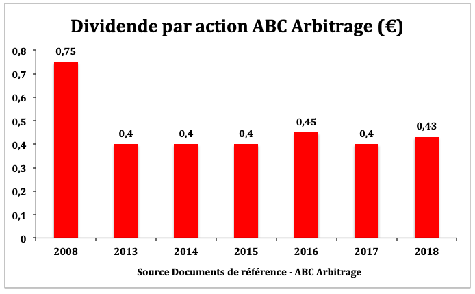 Evolution dividende ABC Arbitrage