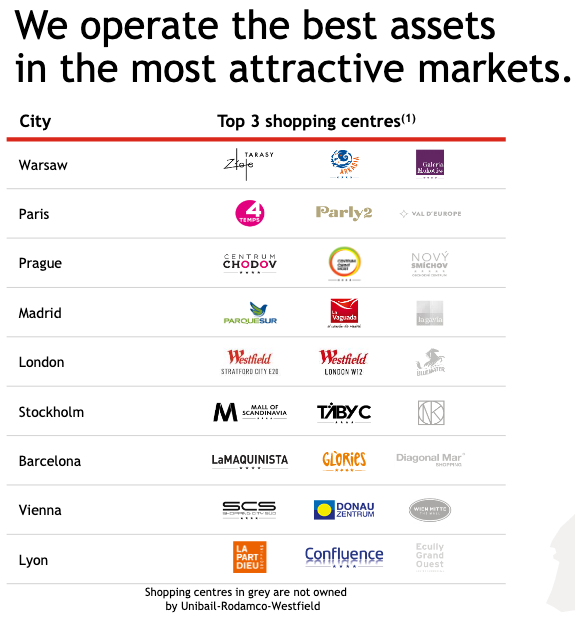 Ranking centres commerciaux Europe