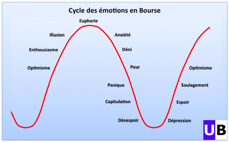 Cycle psychologie emotions bourse