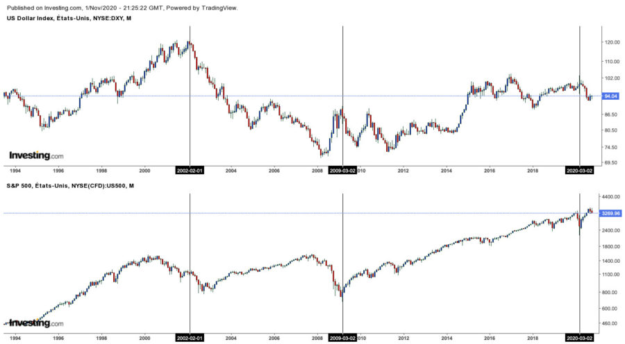 Dollar Index DXY versus SP500